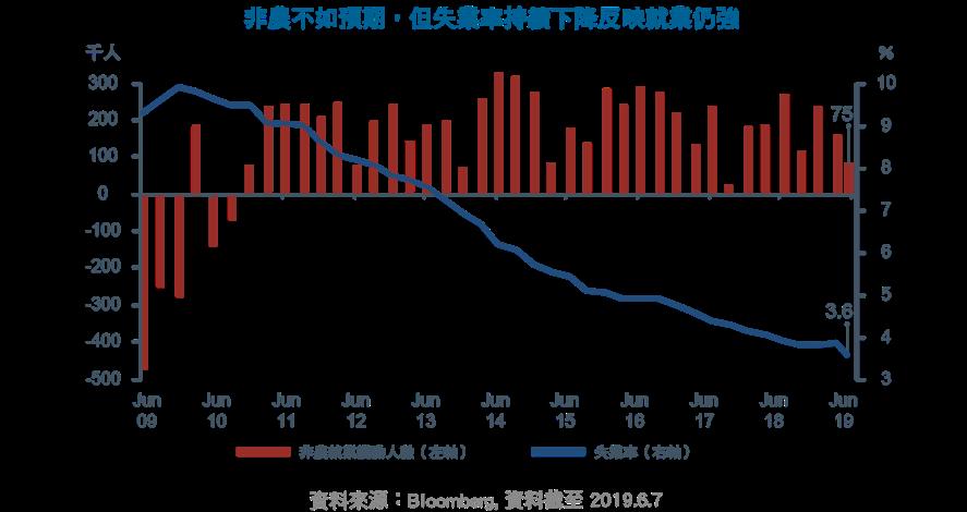非農不如預期,但失業率持續下降反映就業仍強