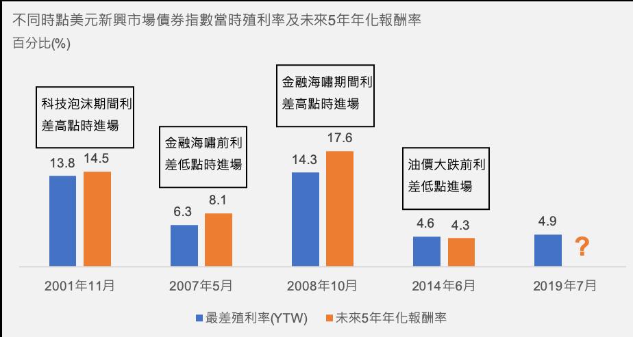 殖利率可作為未來報酬的預估參考(以美元新興債為例)