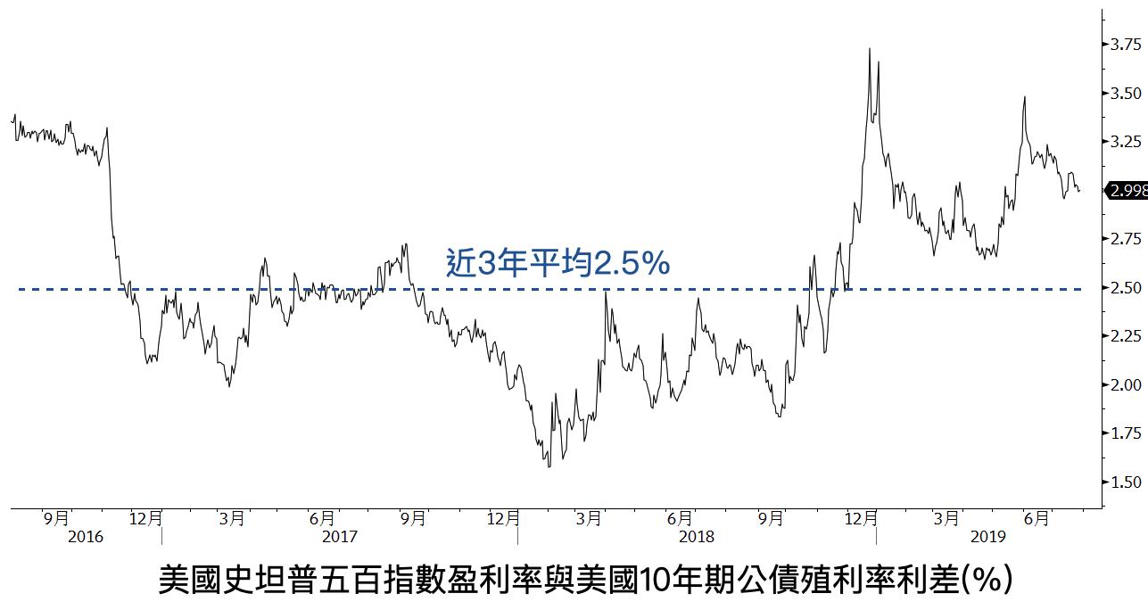 盈利率與美債利率之差
