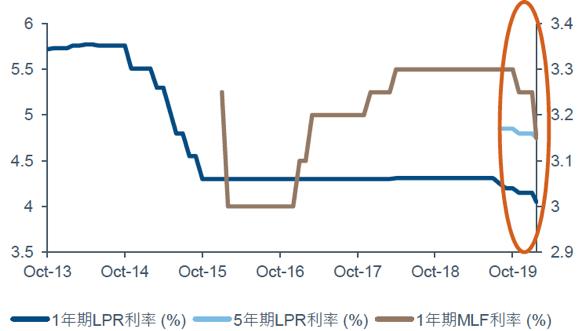 圖二、中國調降MLF(右軸)及LPR(左軸)