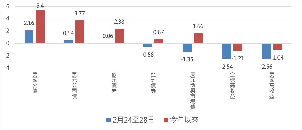 圖三、主要債種近期表現(%)