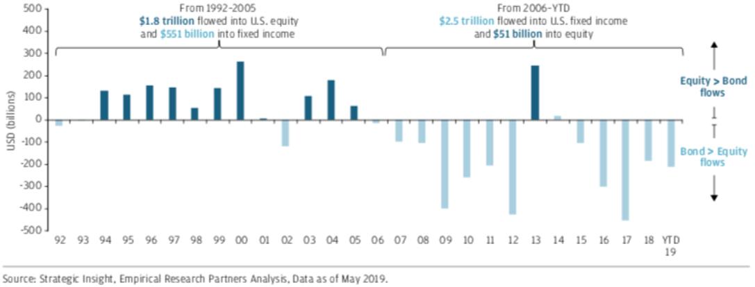 淨流入資金差額:流入美股資金減去流入債市資金